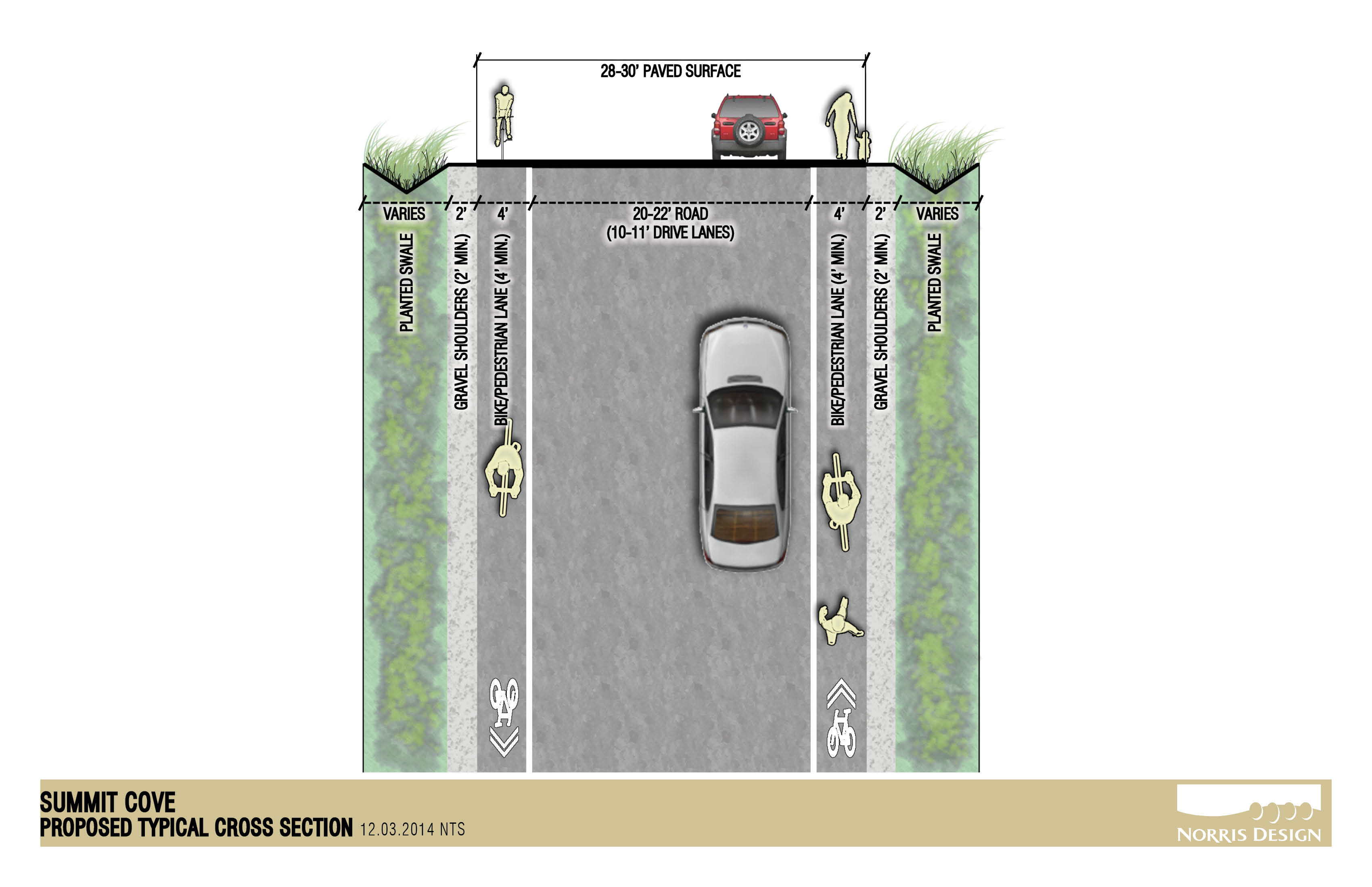 Illustration of a road with bike lanes on either side.