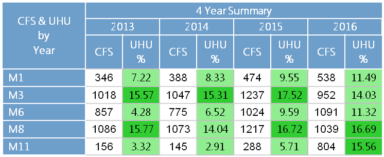 Table displaying annual UHU values for all 24-7-365 medic units in Summit County, years 2013-2016. V