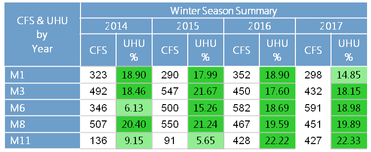 Table displaying winter peak season UHU values for all 24-7-365 medic units in Summit County, years