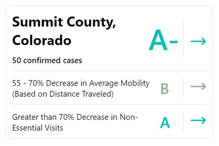 The unacast model gives Summit County an A minus.