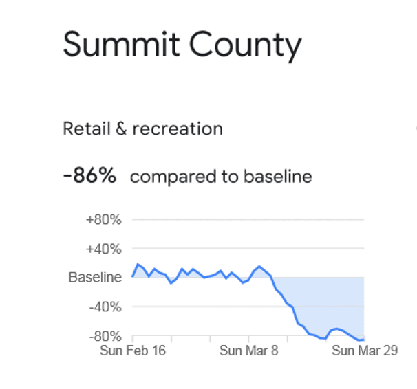 The Google model shows that Summit County recreational and retail activity has declined by 86 percen